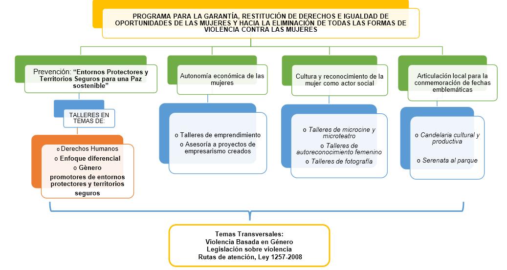 mapa_conceptual_proyecto_mujeres